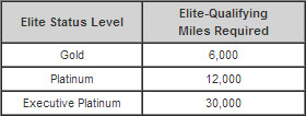 Fast Track to Elite Status Requirements