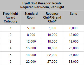 Current Hyatt Award Chart