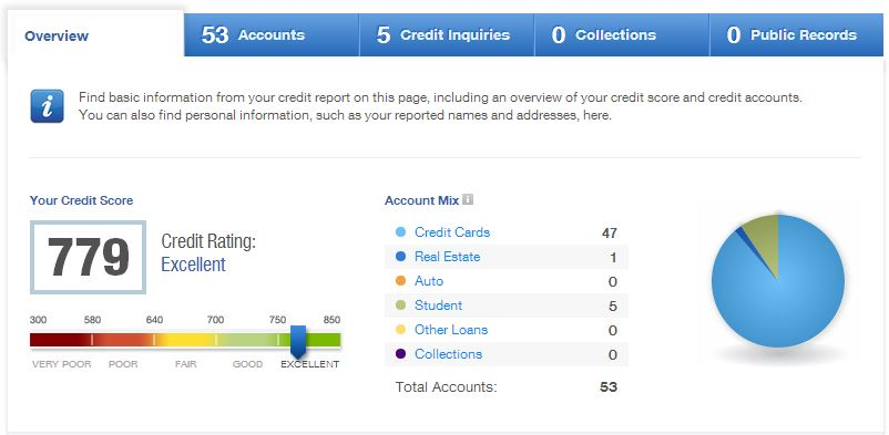 Credit Karma Now Provides Full Credit Report For Free | The #hustle Blog
